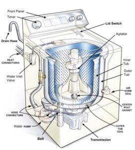 washing machine repairs orleans